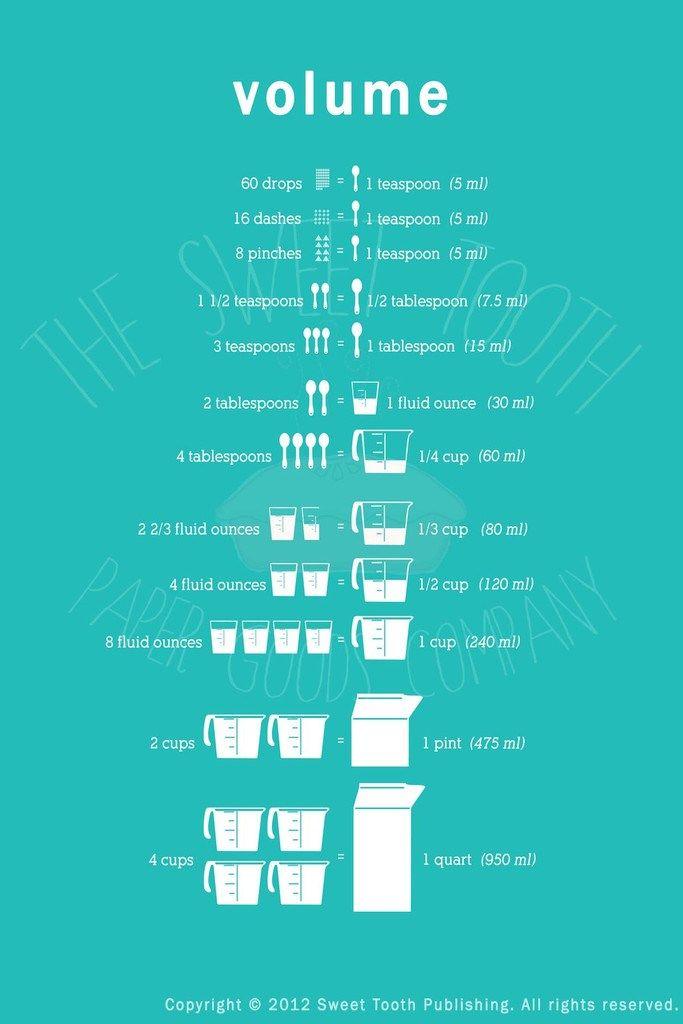 Cooking Measurement Chart Volume Liquid Measures Food
