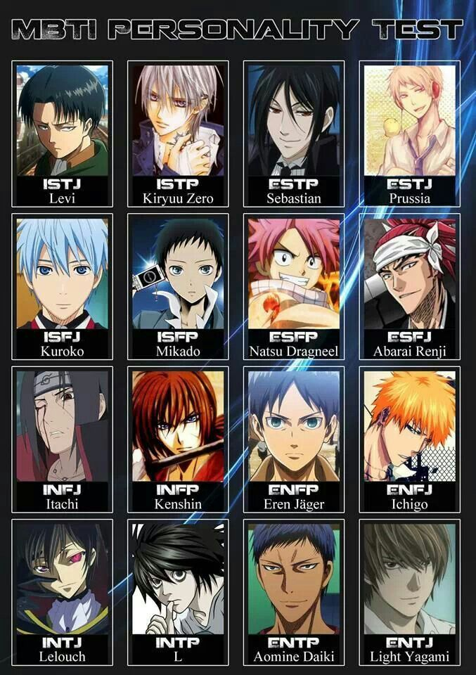 Anime MBTI Kenshin MBTI Pinterest I am, Charts and