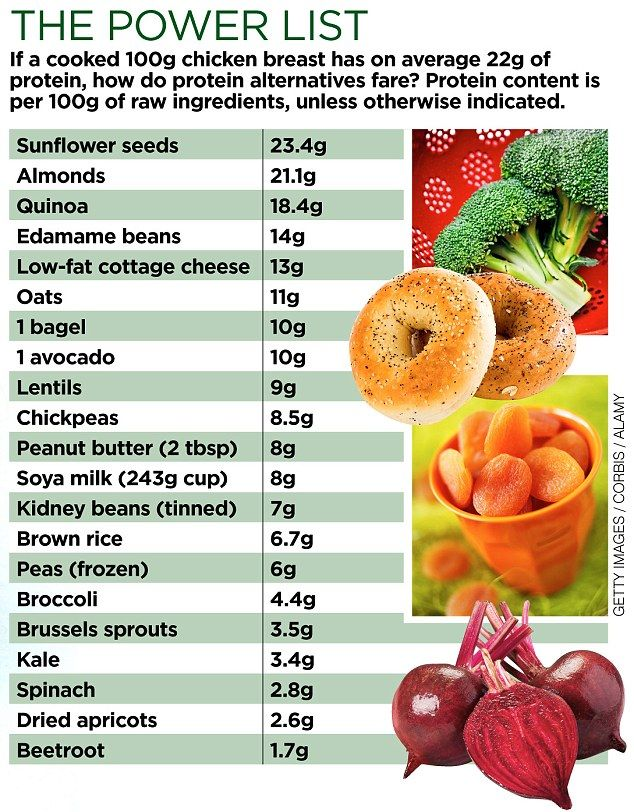 Need more protein? Ave avocado Surprising sources of