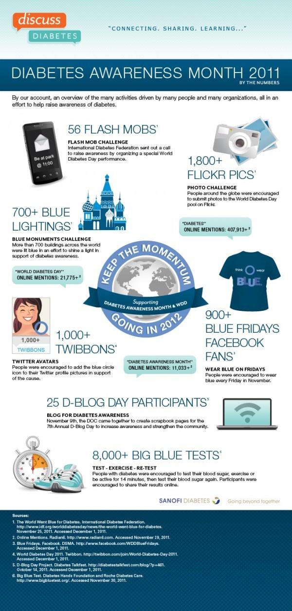 Diabetes Awareness Month Activities