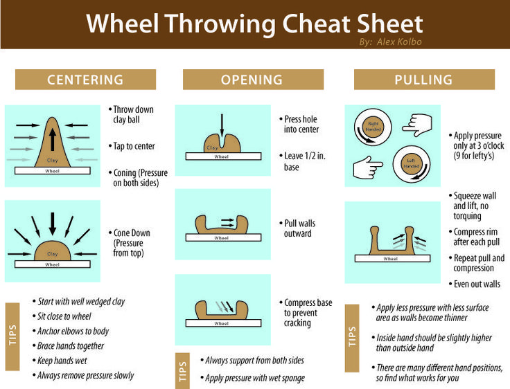 A Wheel Throwing Cheat Sheet I made for my Students in the high school ceramics class I taught.