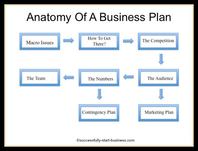 Finish Your Business Plan In One Day,  Growthink