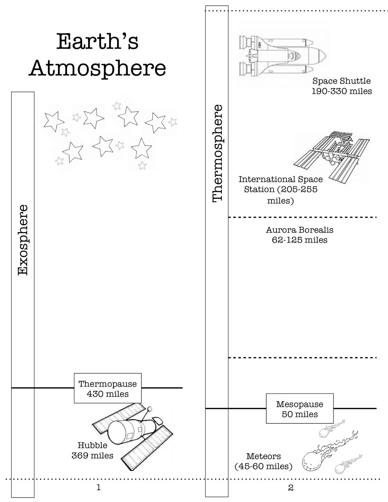 Here S A Nice Printable On The Earth S Atmosphere Includes Directions For Assembly
