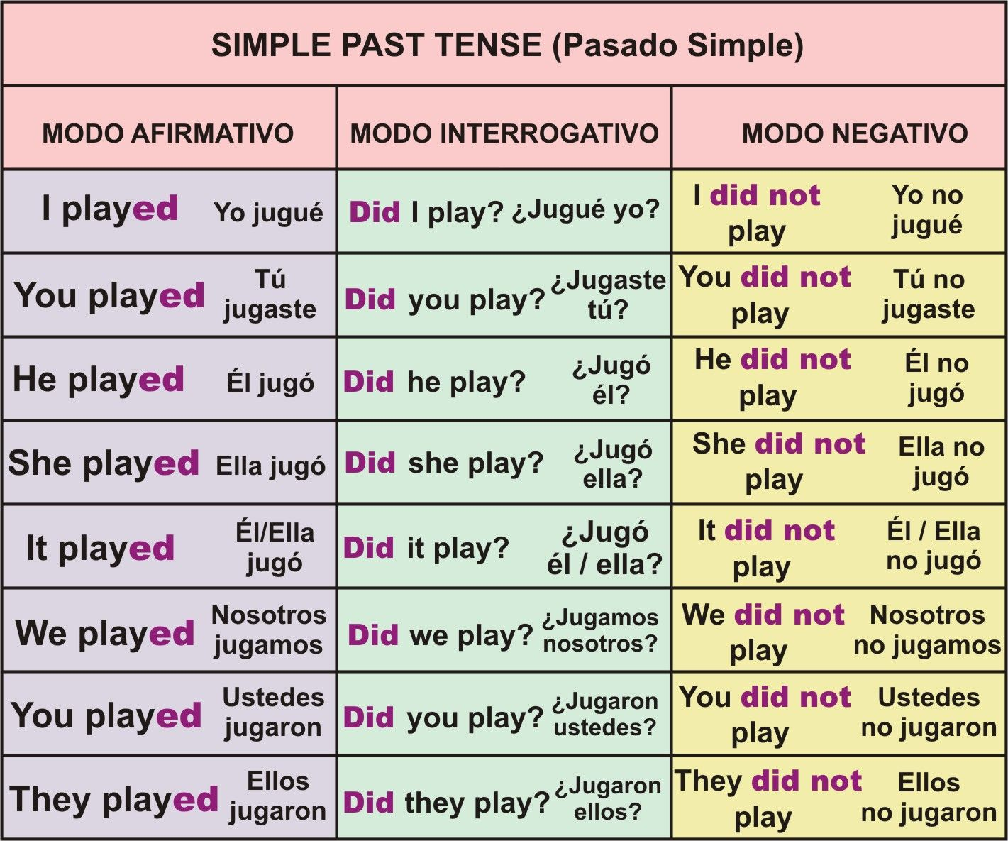 Conjugation Of Simple Past Tense Afirmative