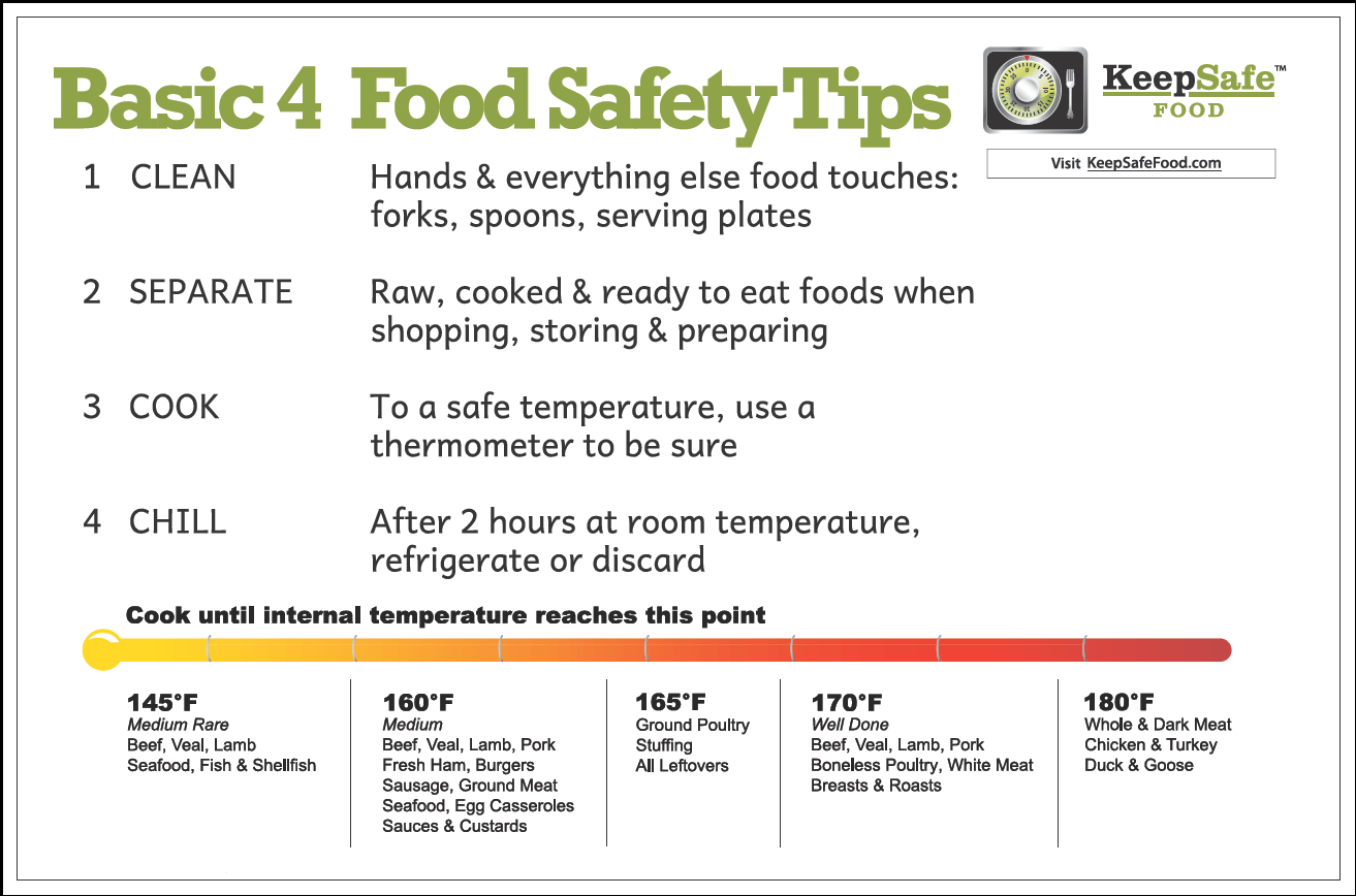 Kitchen Food Safety Consumer Food Safety Personal Food