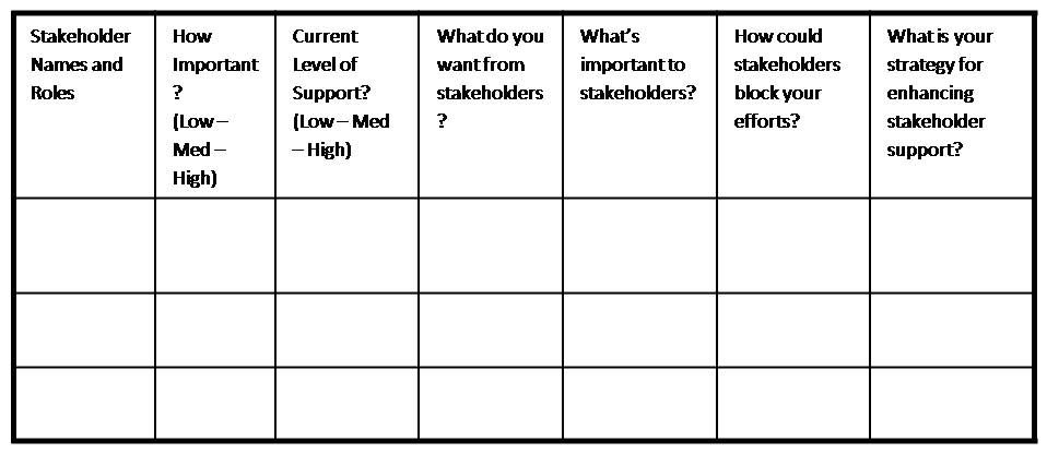 Stakeholder Template. 1000 ideas about stakeholder analysis on ...