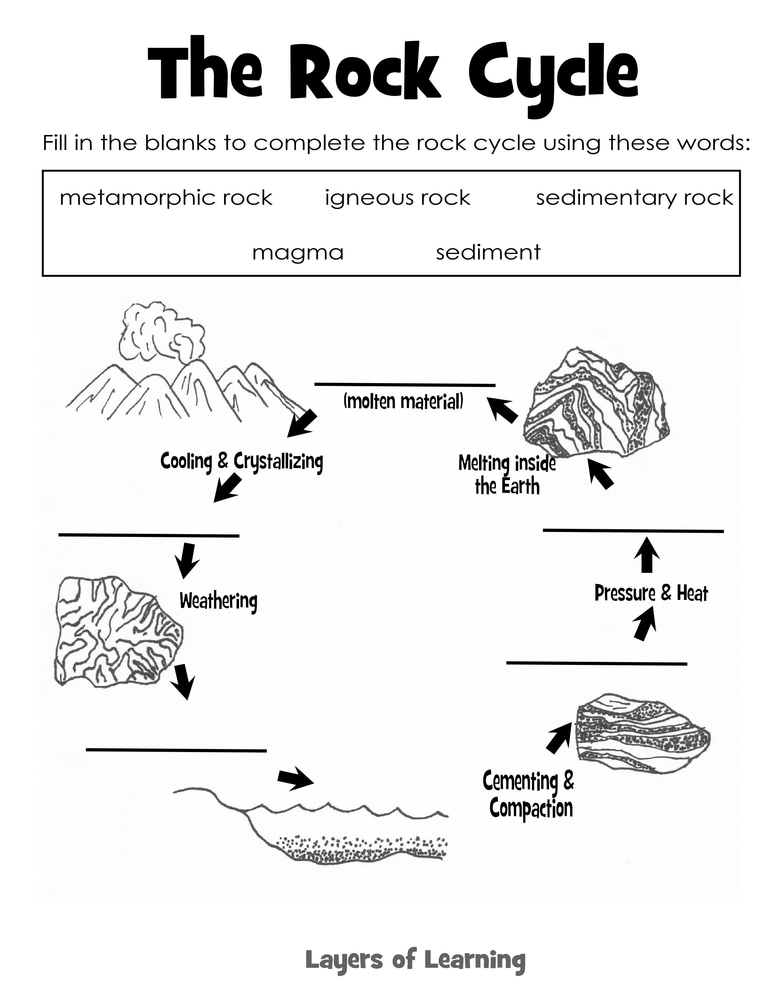 Join In With Our Rock Stu S Grab Our Rock Cycle