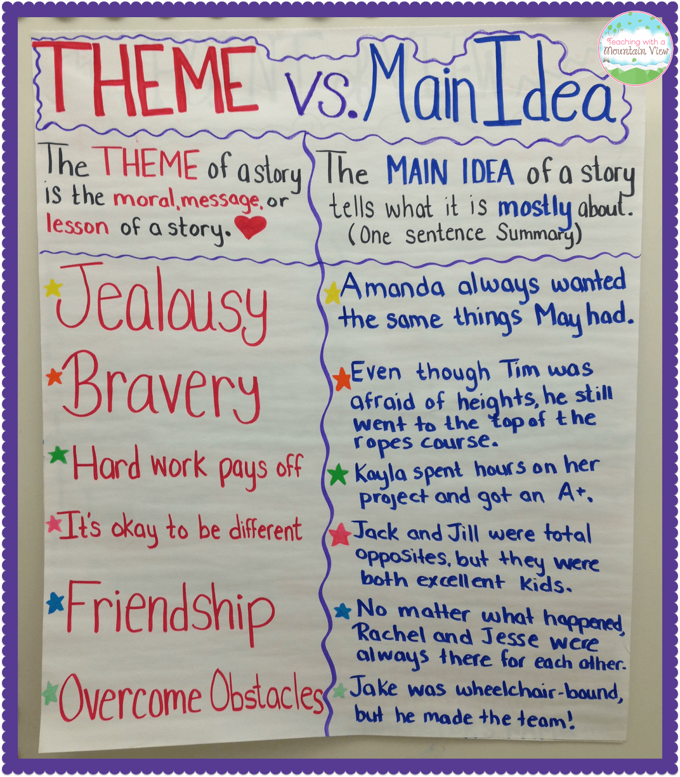 Main Idea Lesson High School