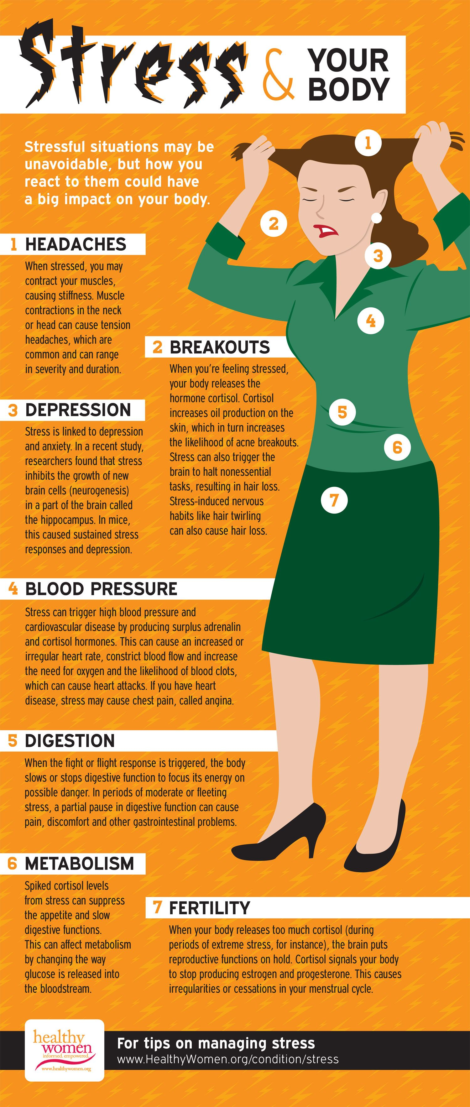 Stress not only affects your thoughts, moods and behavior