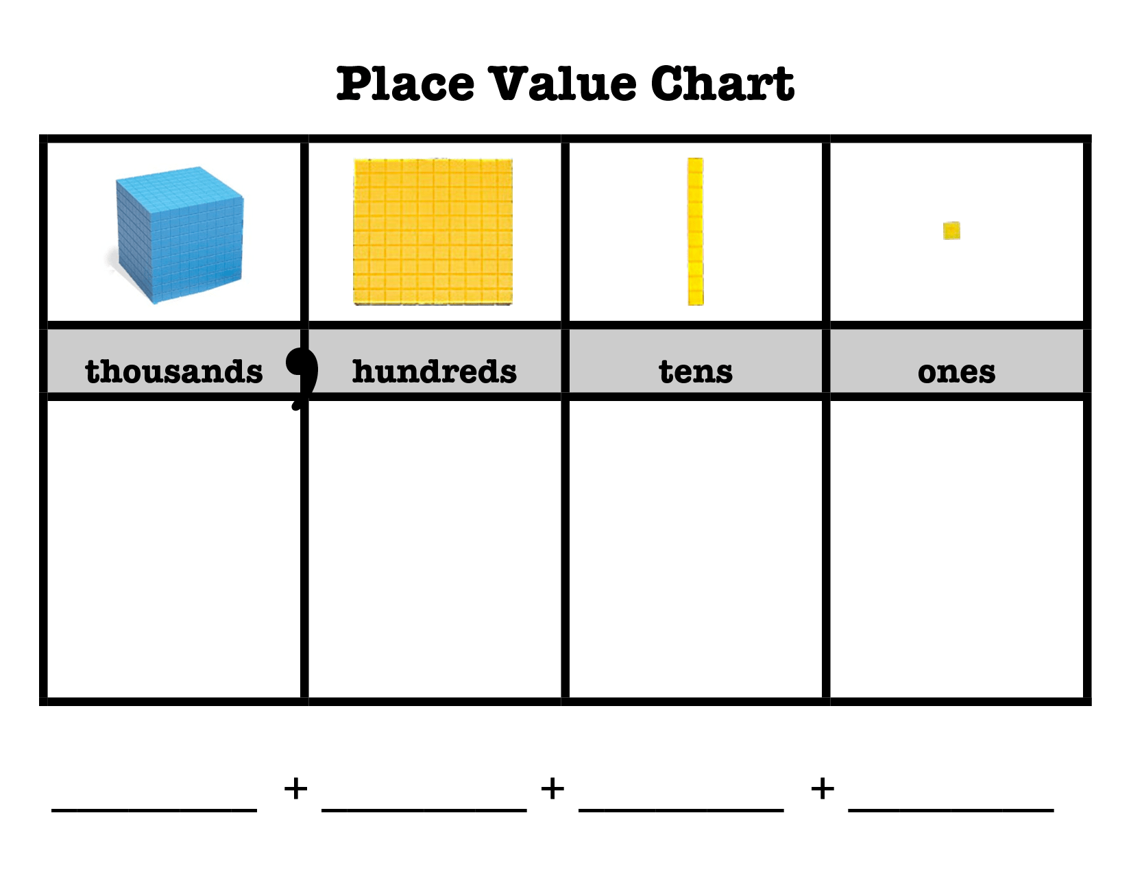 Thousands Place Value Chart