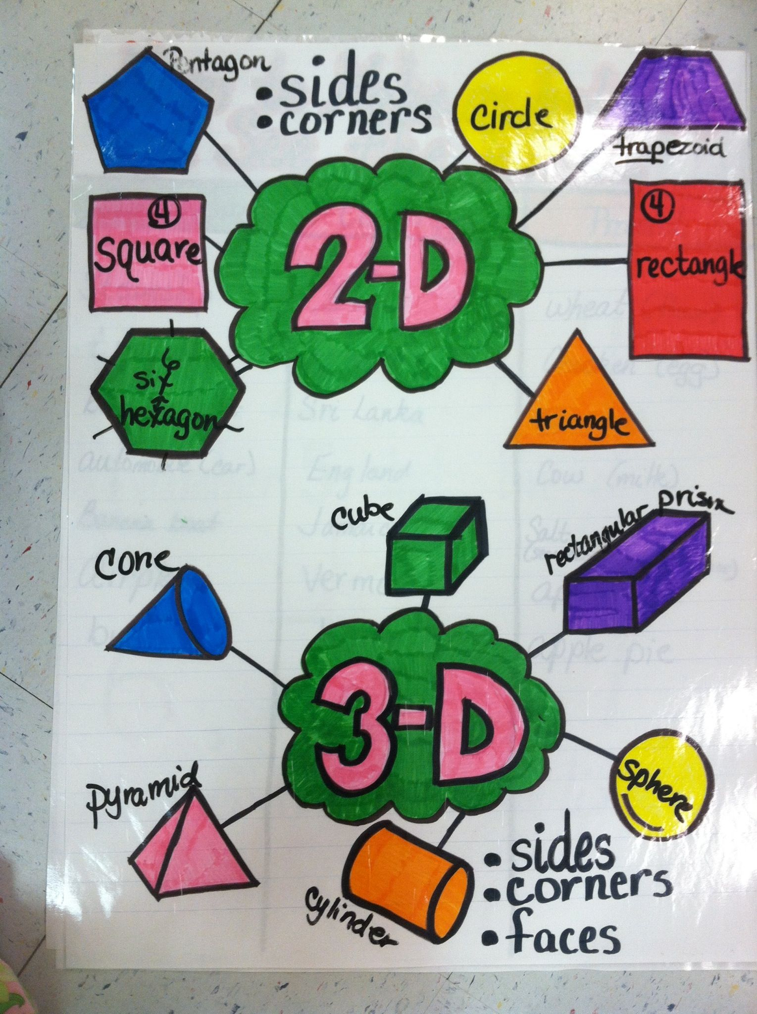 9 Aa Rec Ognize And Name Common Two And Three Dimensional Shapes And Describe Some Of Their