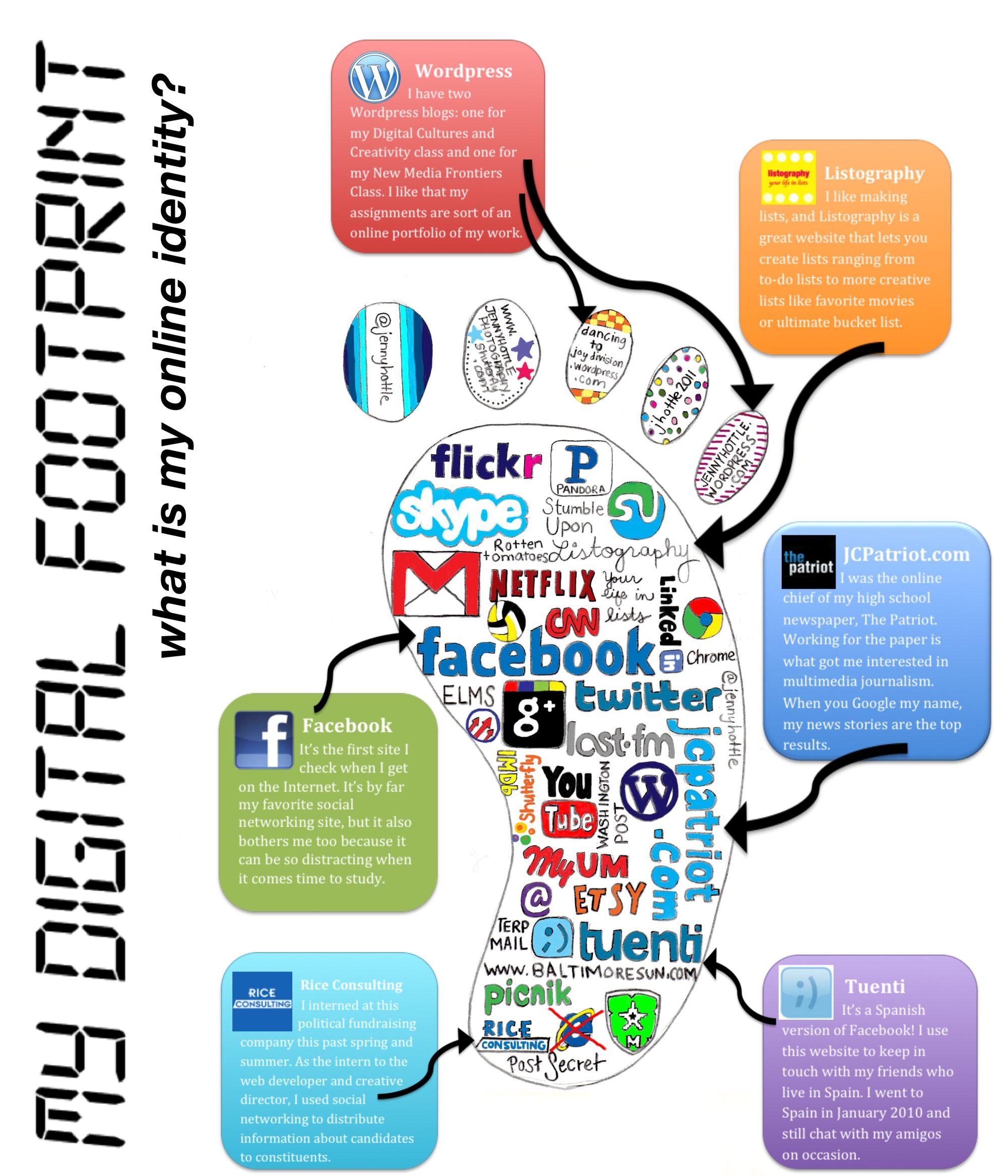 Digital Footprint (Part One) Digital footprint