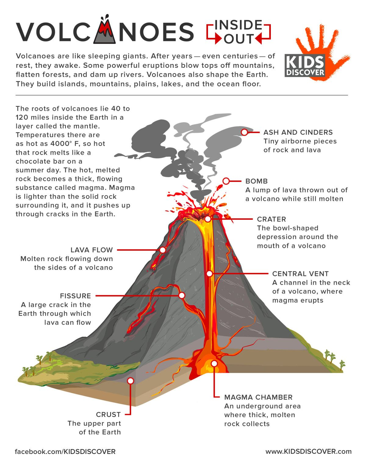 Diagram Of A Volcano For Kids Kids Matttroy