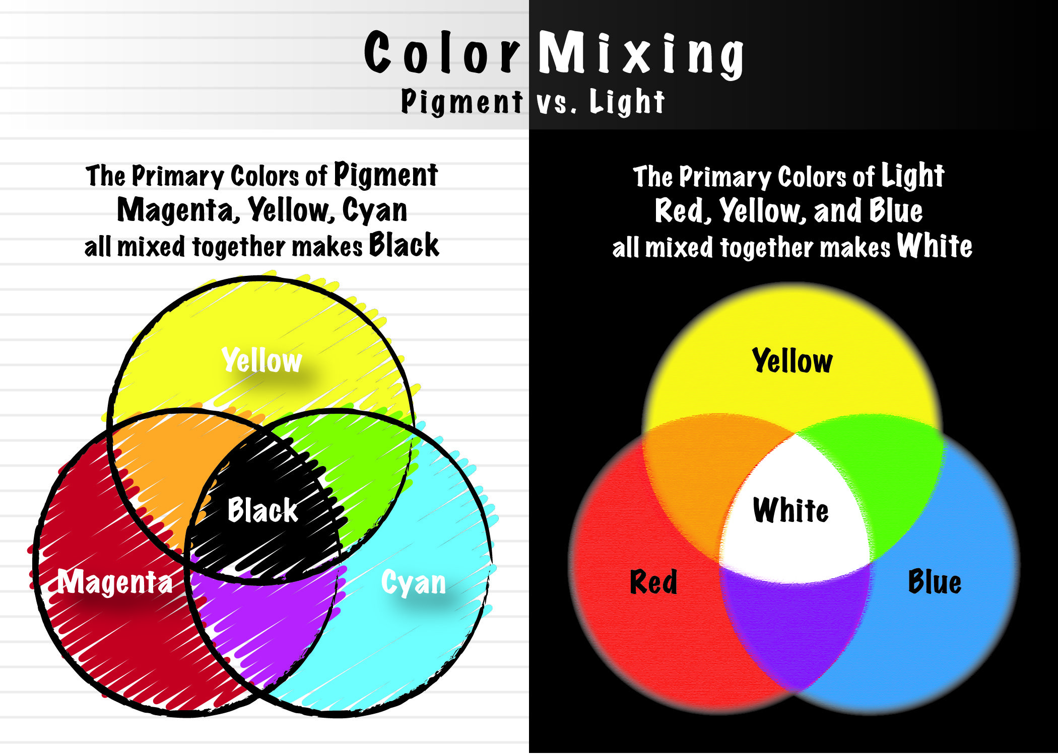 Color Mixing Light Vs Pigment Via Aj0y S Blog Good