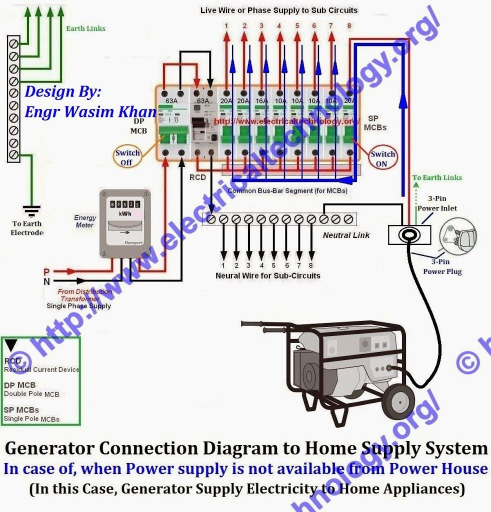 How to Connect a Portable Generator to Home Power Supply