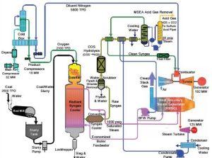 Power plant process flow diagram   ingenieria quimica   Pinterest