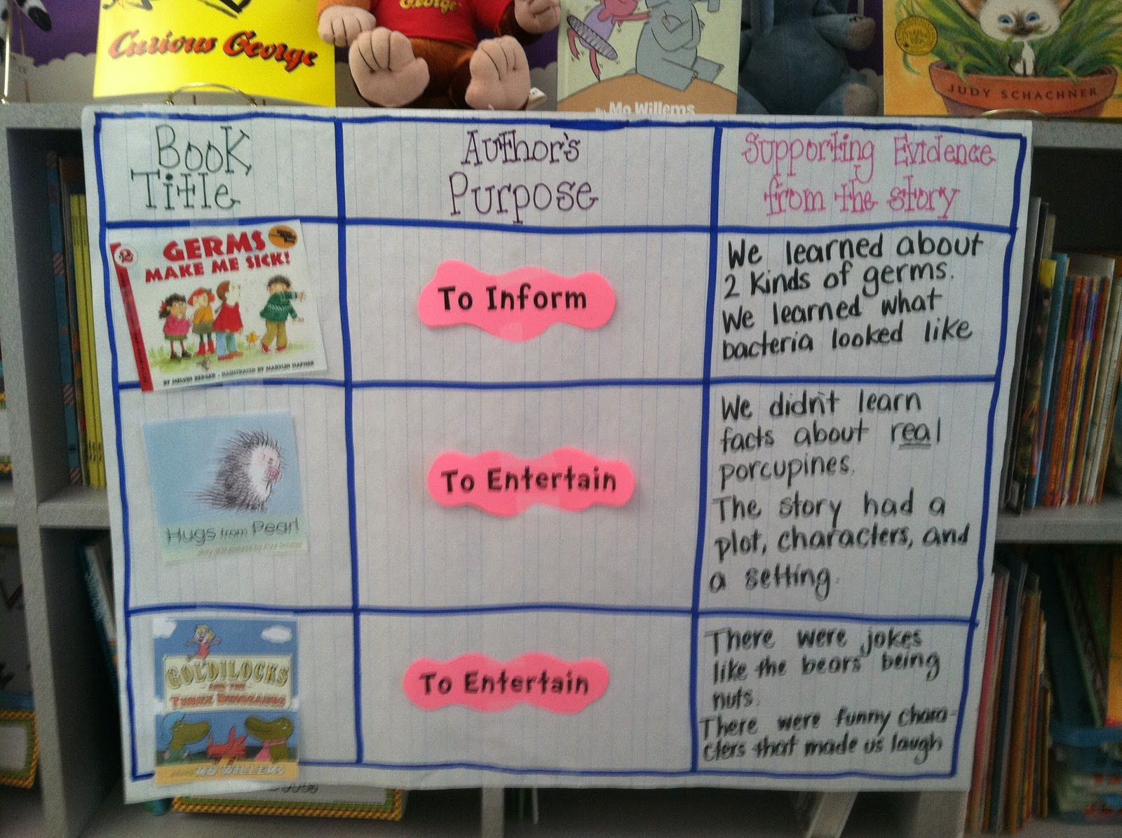 Understanding The Author S Purpose For Writing A Story