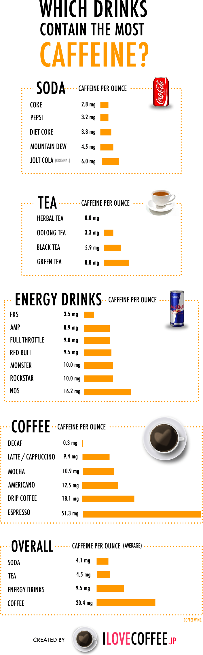 Which drinks contain the most caffeine? coffee soda tea