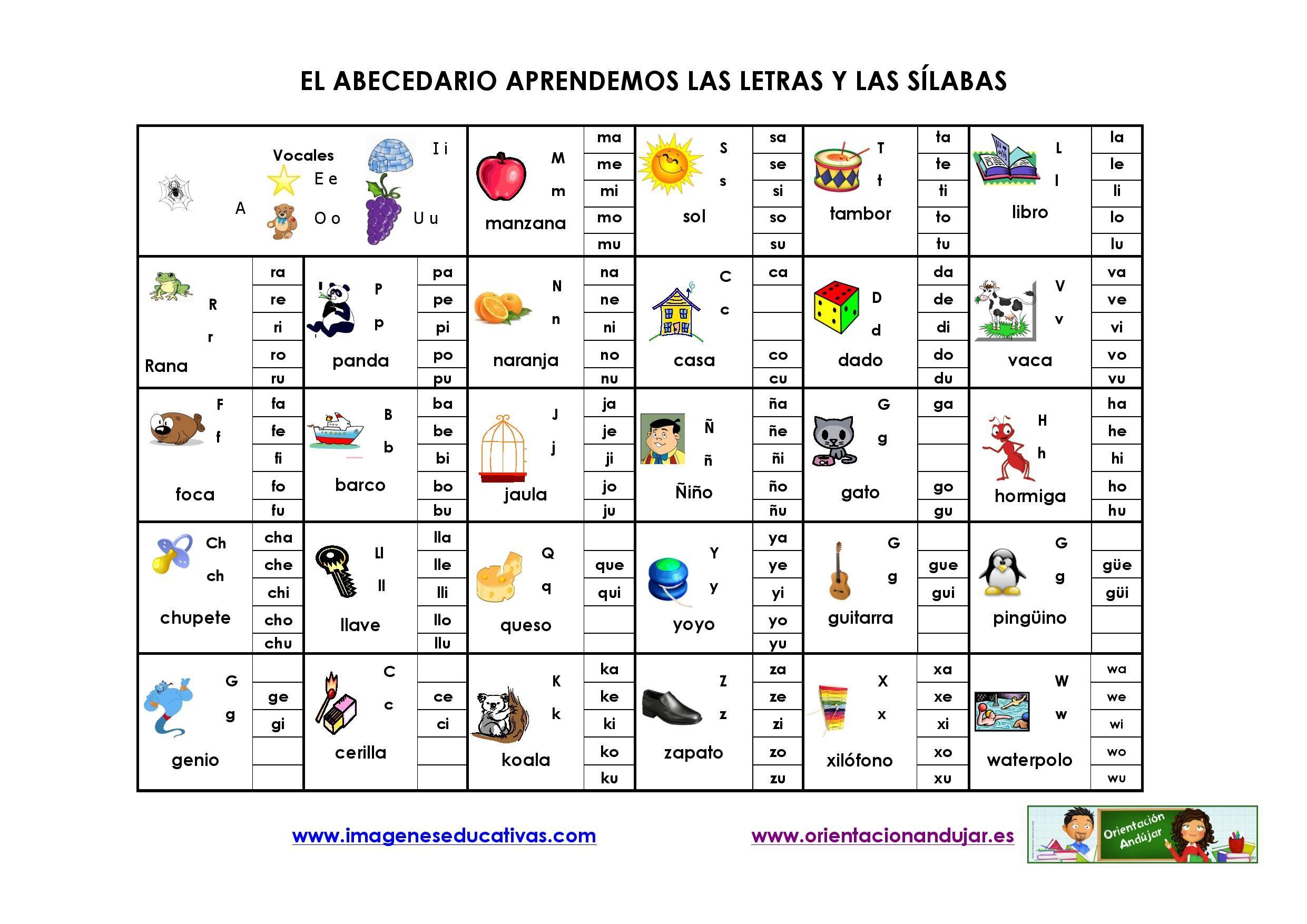 El Abecedario Aprendemos Las Letras Y Las Silabas Os