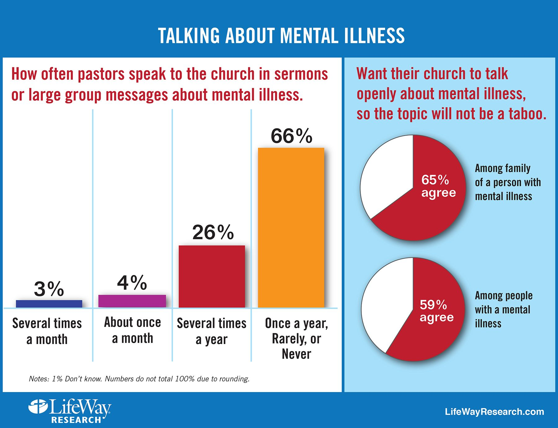 This Chart Shows How Often The Issue Of Mental Illness