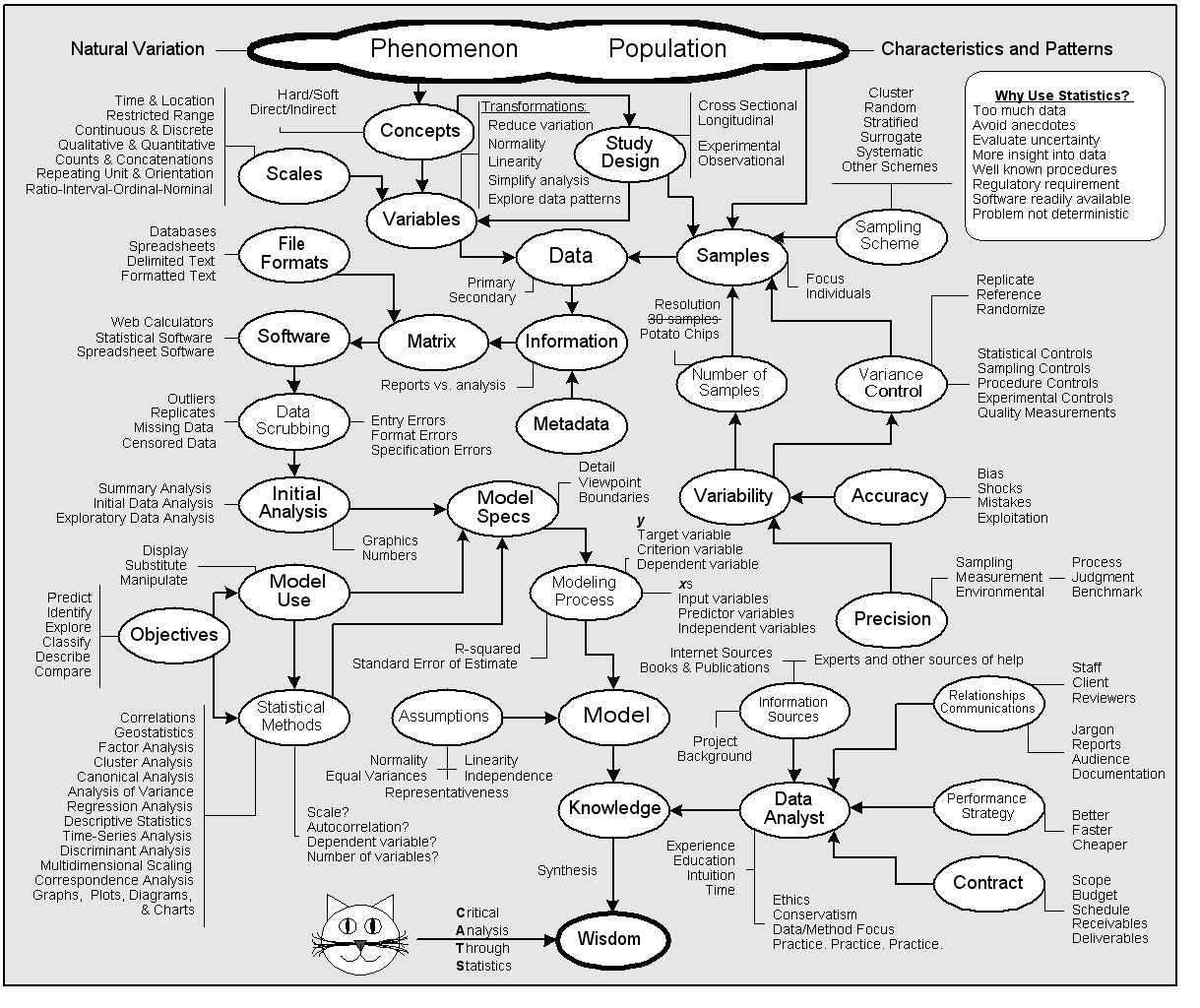Statistics Flowchart Termining Which Stats Test Is