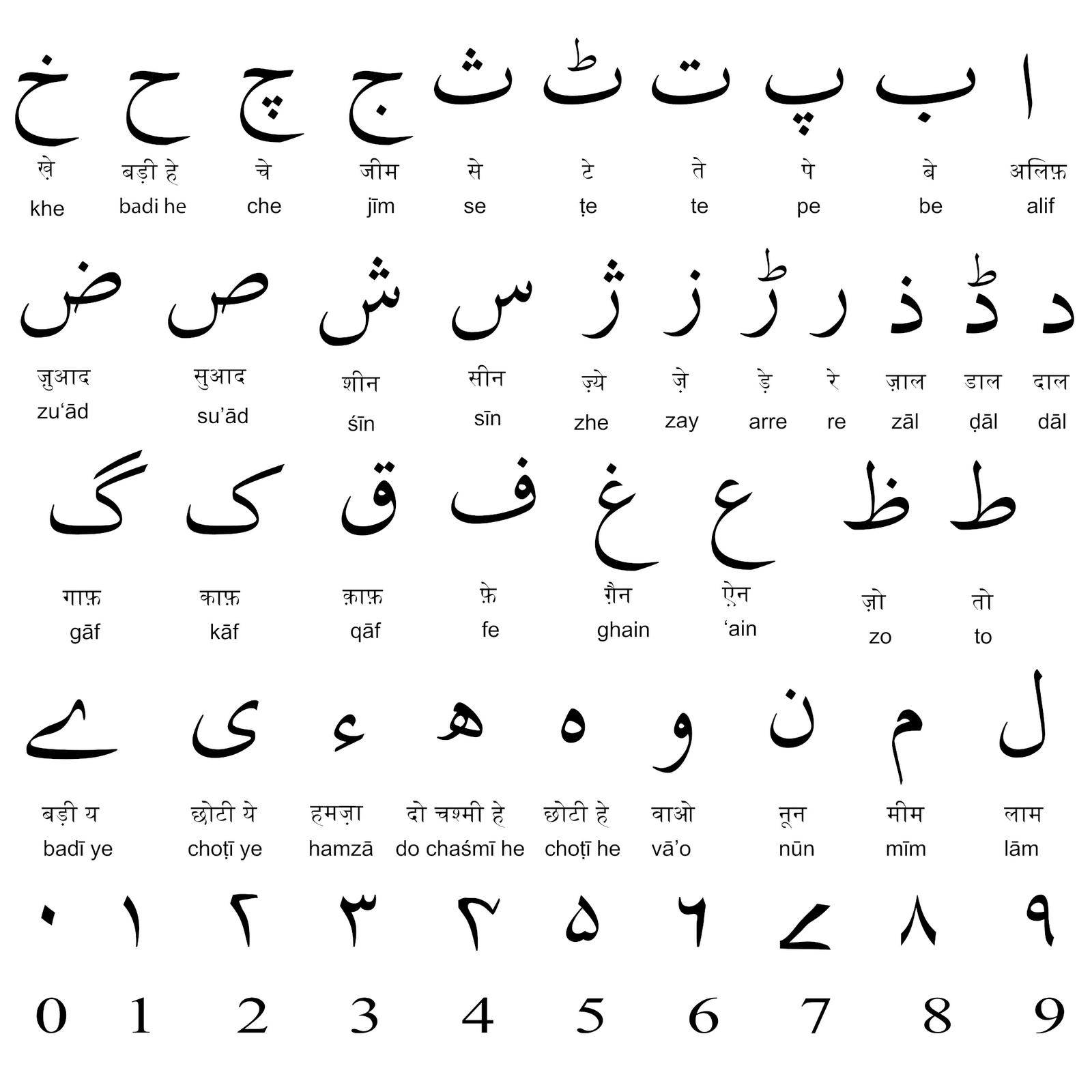 Urdu+Alphabet+Letters Urdu Alphabets, Urdu Vyanjan, Urdu