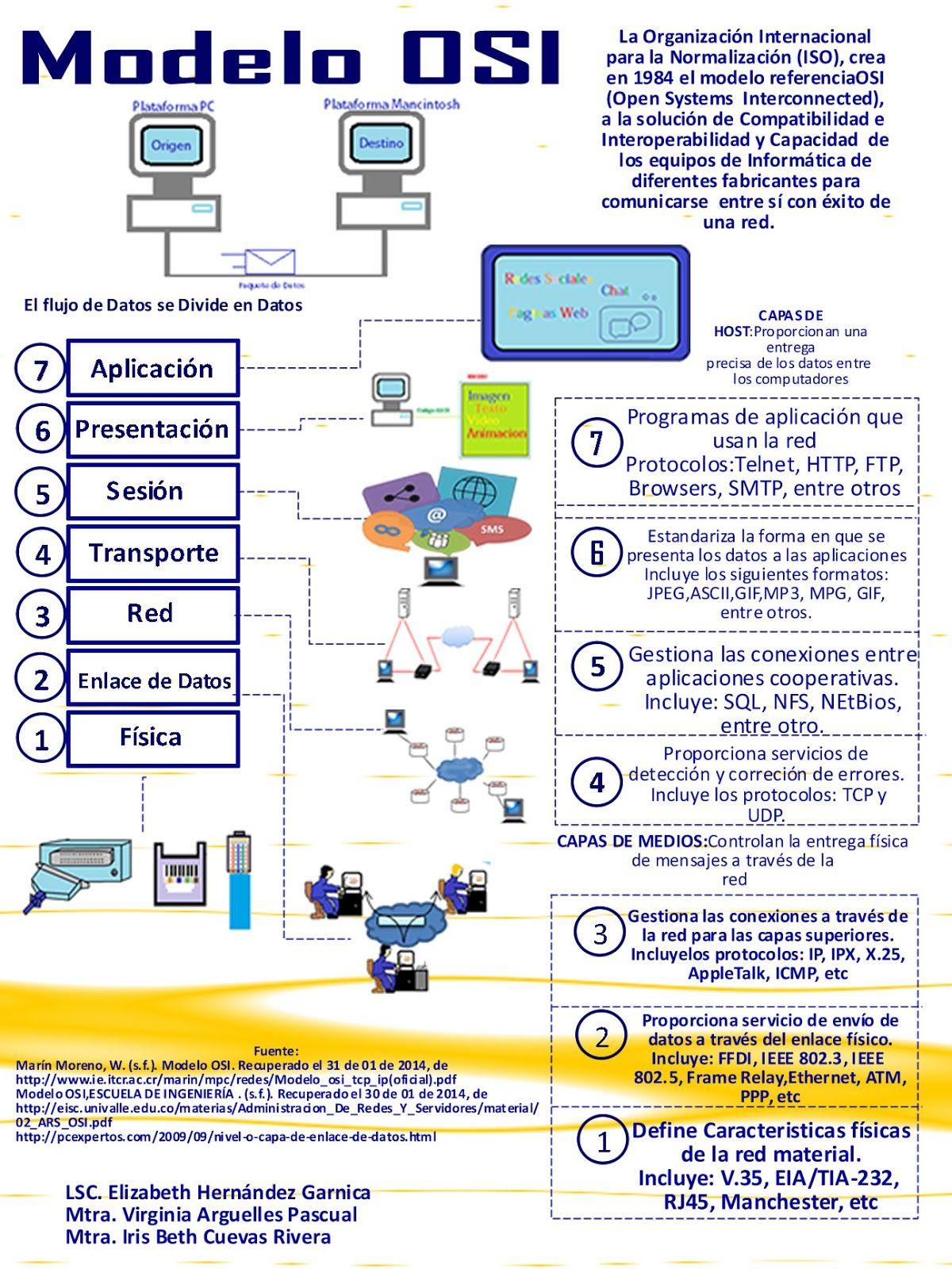Modelo OSI Que es, como funciona y para que sirve el