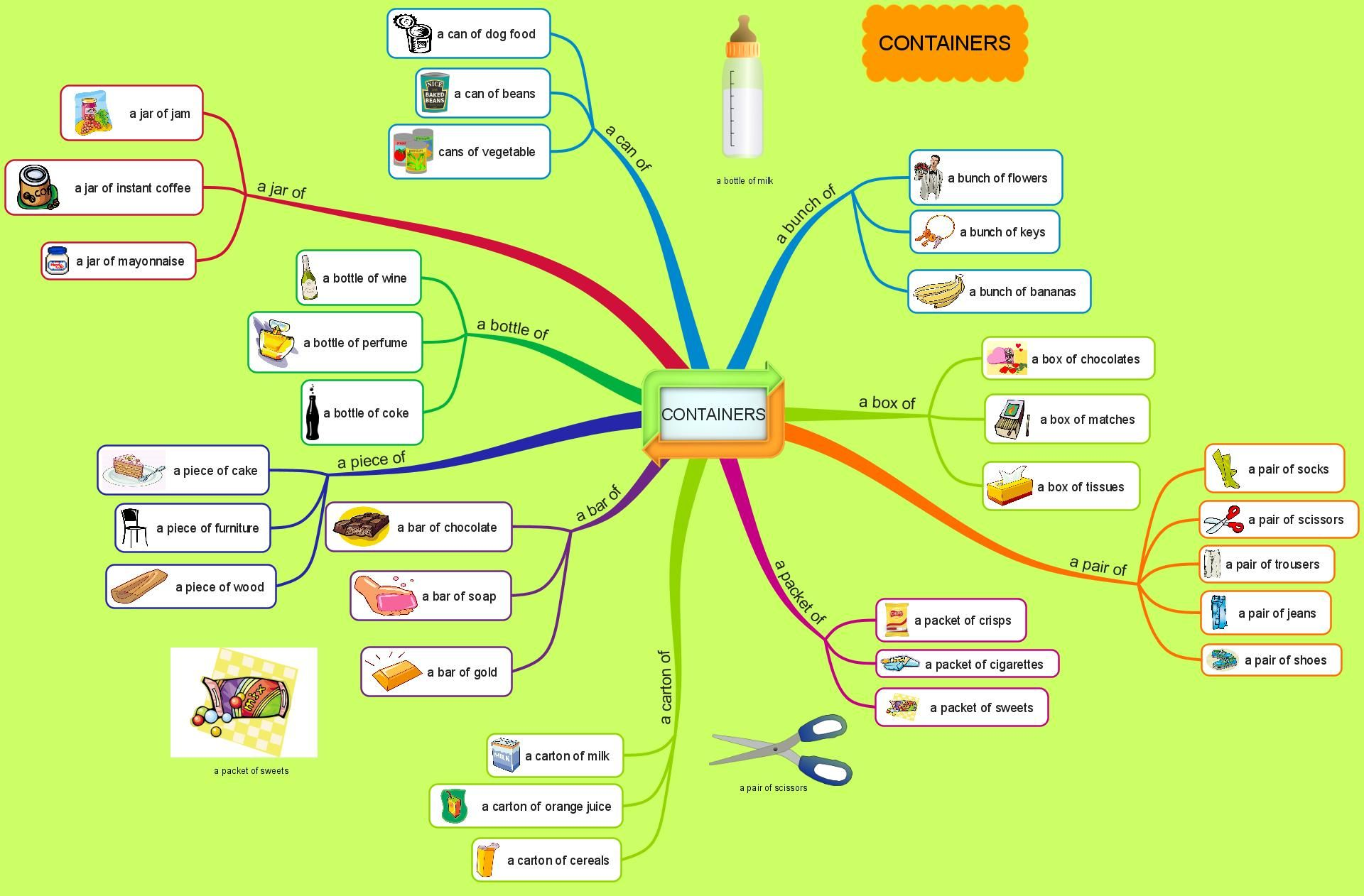 Containers Mind Map