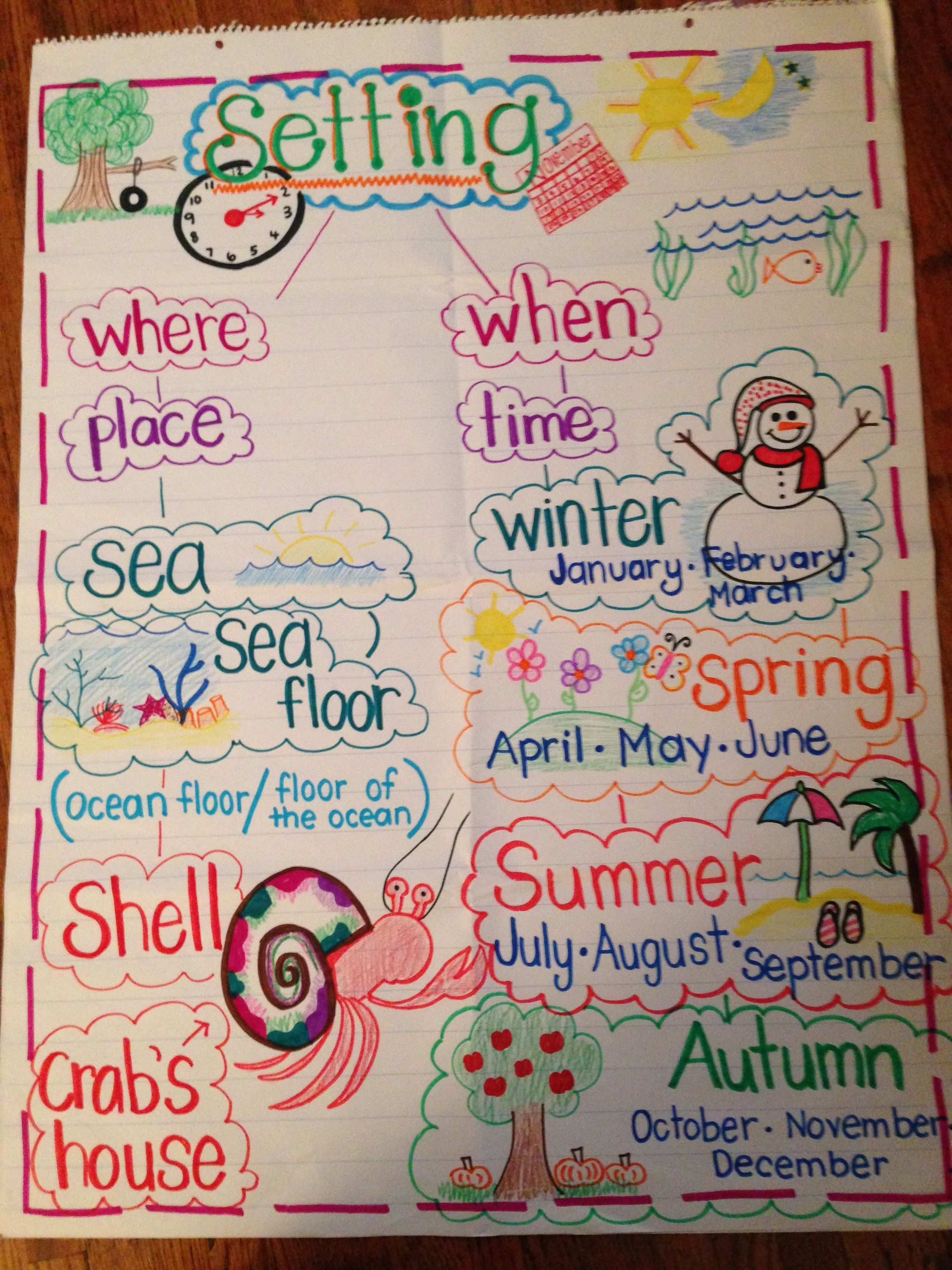 Setting Anchor Chart A House For Hermit Crab