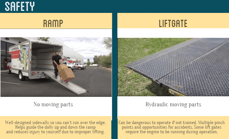 Moving Trucks Ramp vs. Liftgate Appliance dolly and