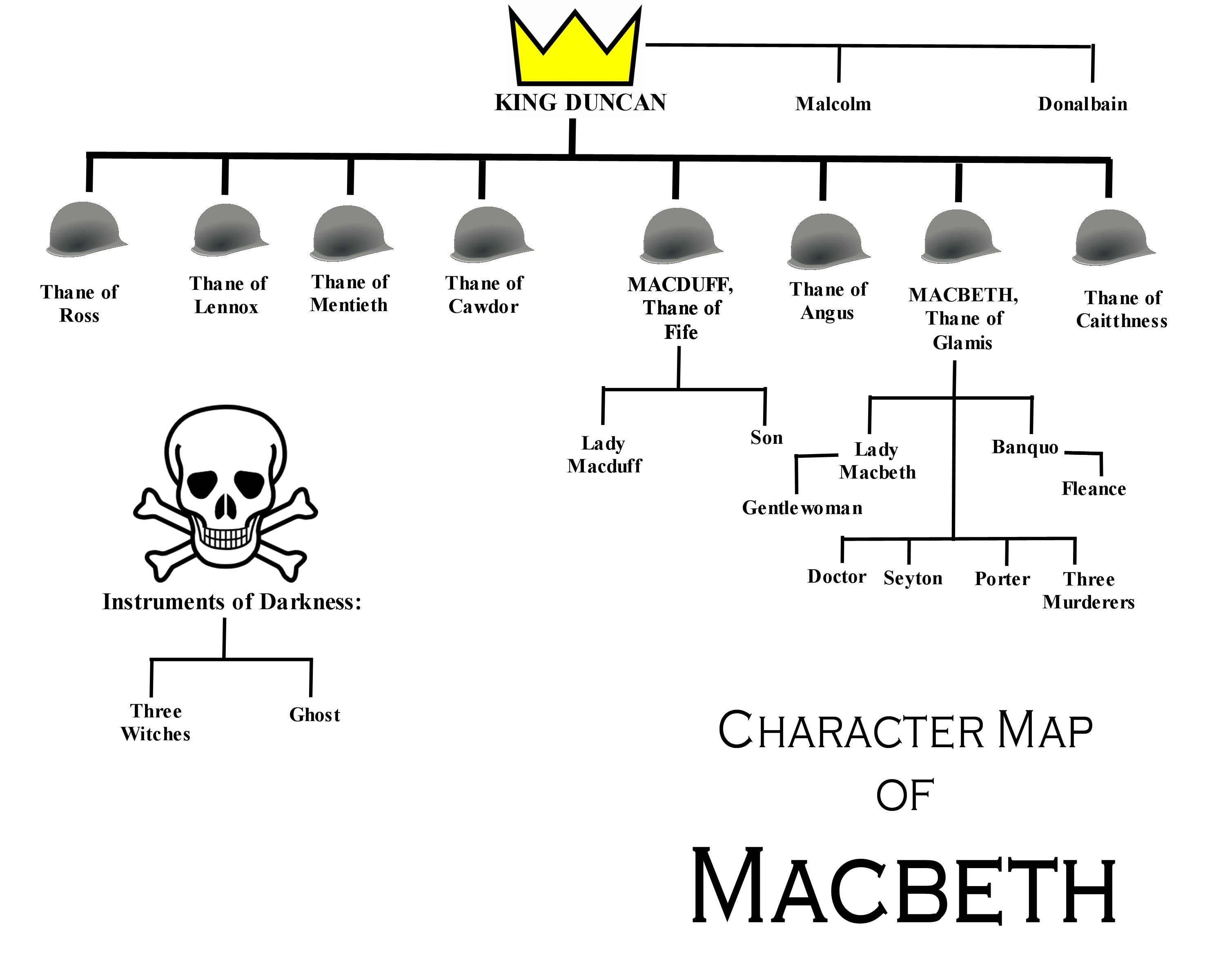 Family Tree Sketches Of The Characters In Macbeth