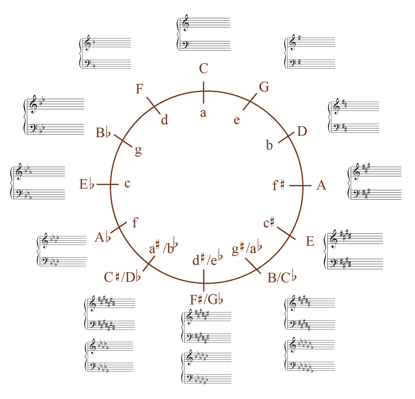 Relative Major And Minor Scales Chart