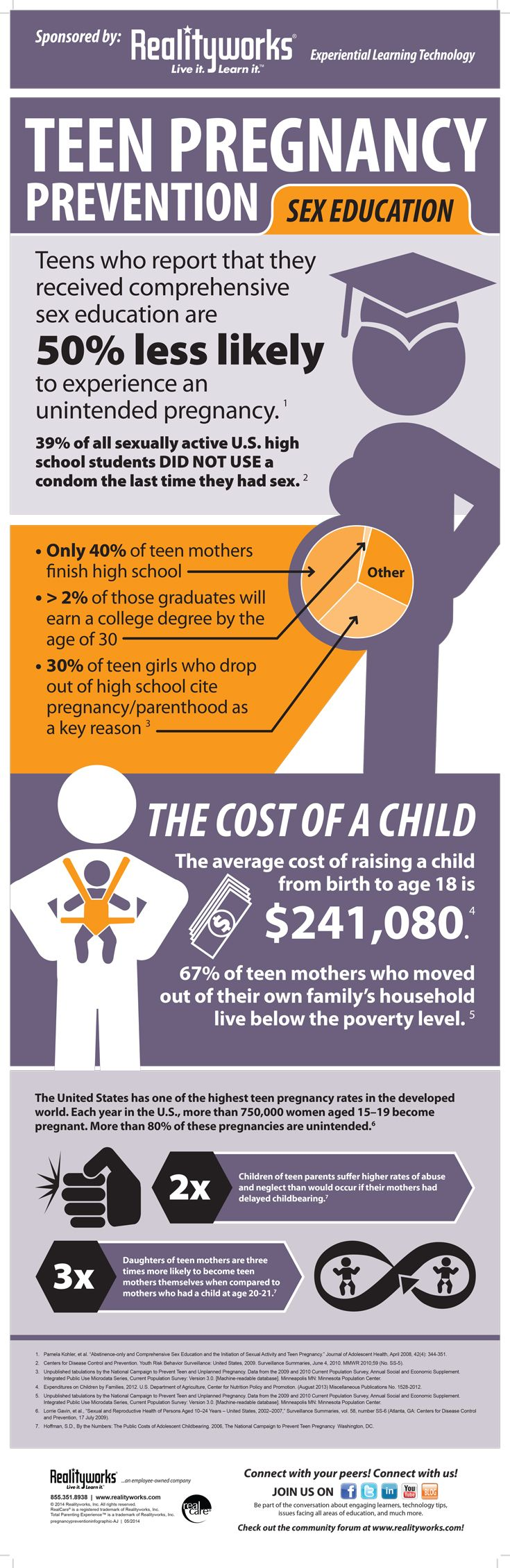 In this Teen Pregnancy Prevention infographic, we