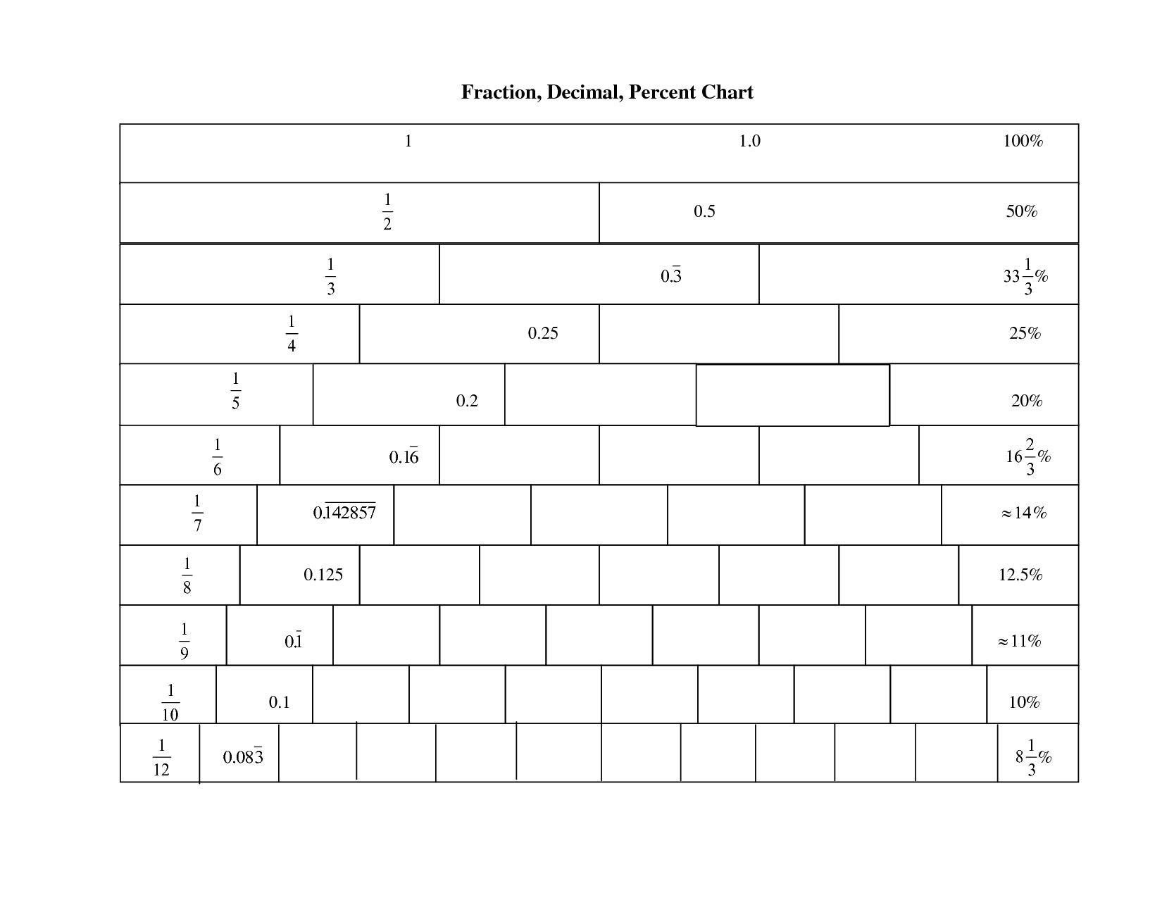 Fraction Amp Decimal Number Line