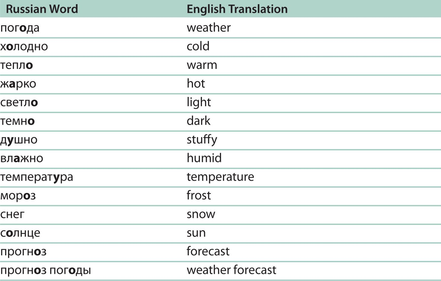 Russian Language Words Pronunciation