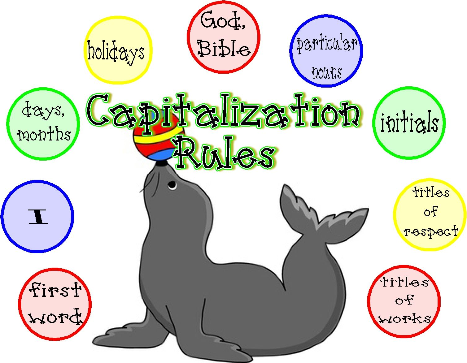 Capitalization Chart I Created For My 3rd Grader I