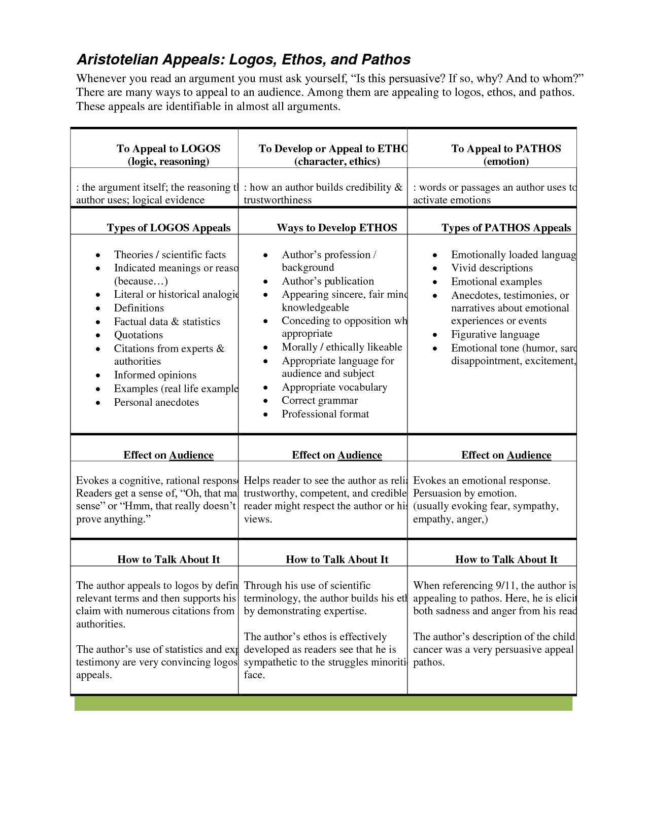 Ethos Pathos Logos Worksheet Lesupercoin Printables Worksheets
