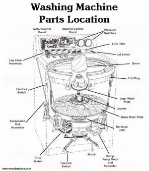 Washing Machine Parts Location Schematic Diagram | DIY