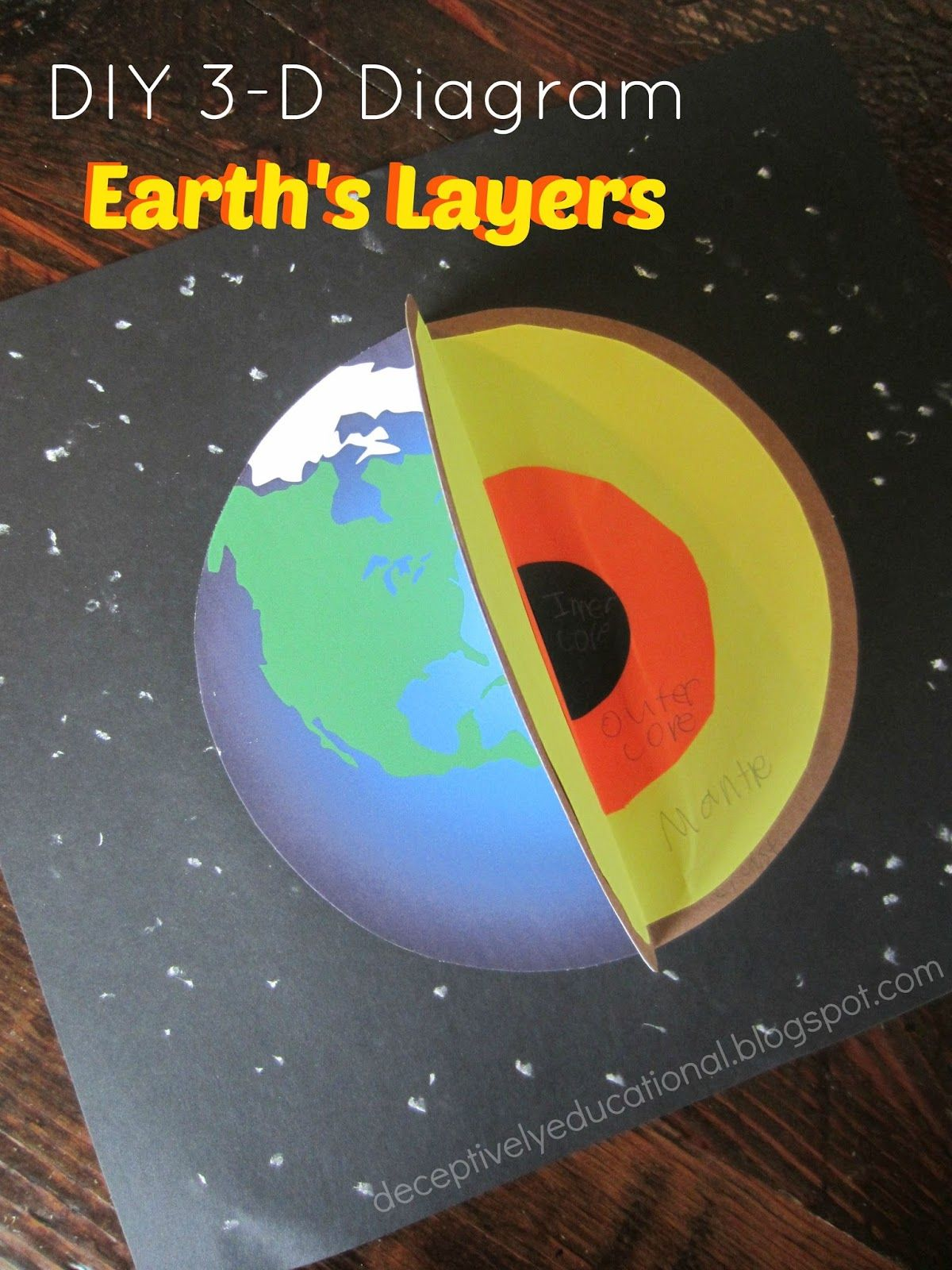 Relentlessly Fun Deceptively Educational Earth S Layers