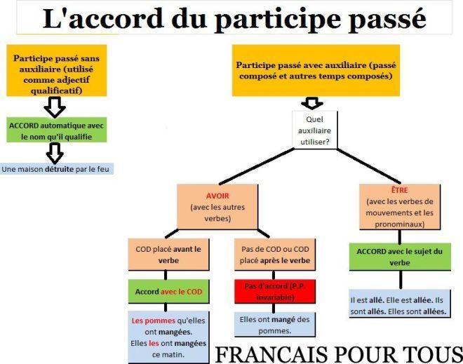 Resultado de imagen de LE PARTICIPE PASSÉ