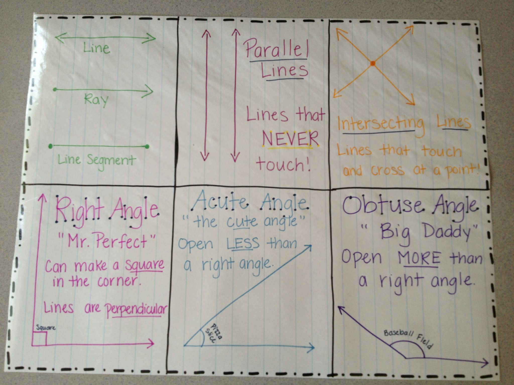 Lines And Angles Anchor Chart