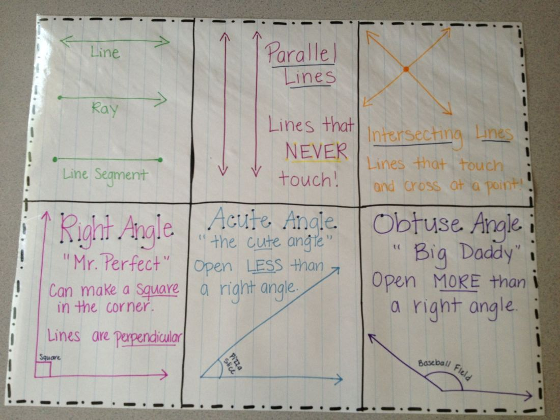 Lines and angles anchor chart school pinterest