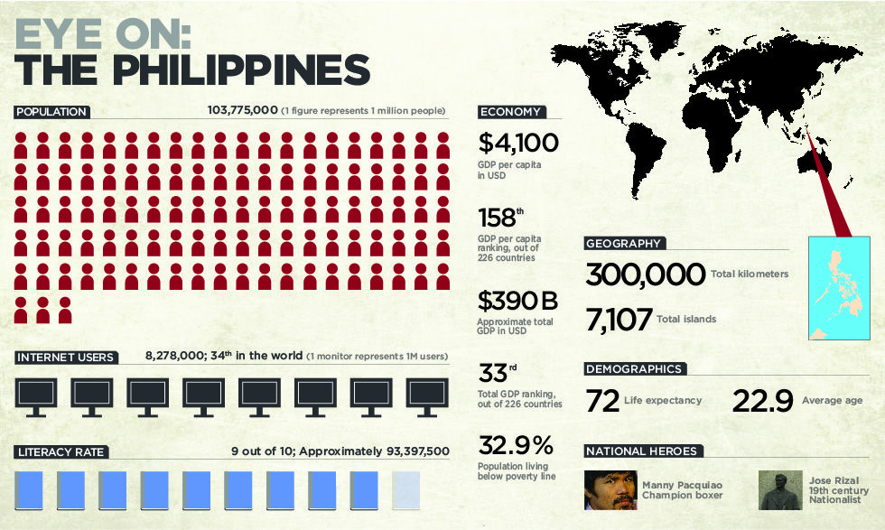 Eye on the Philippines quick statistics/facts Citizen