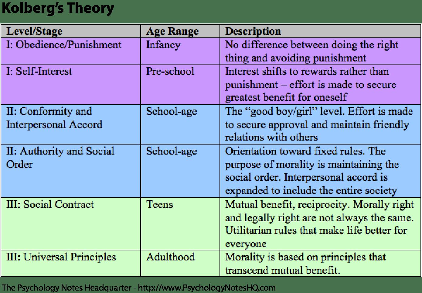 Kohlberg S Theory