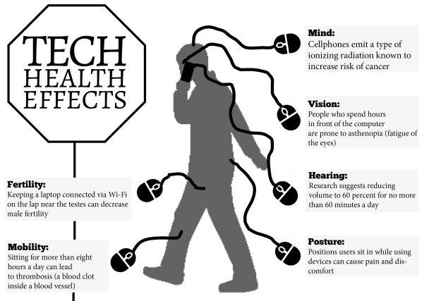 0ba054831f07b14d87fdd19d396f716a How technology affects health (Part 1) Technology