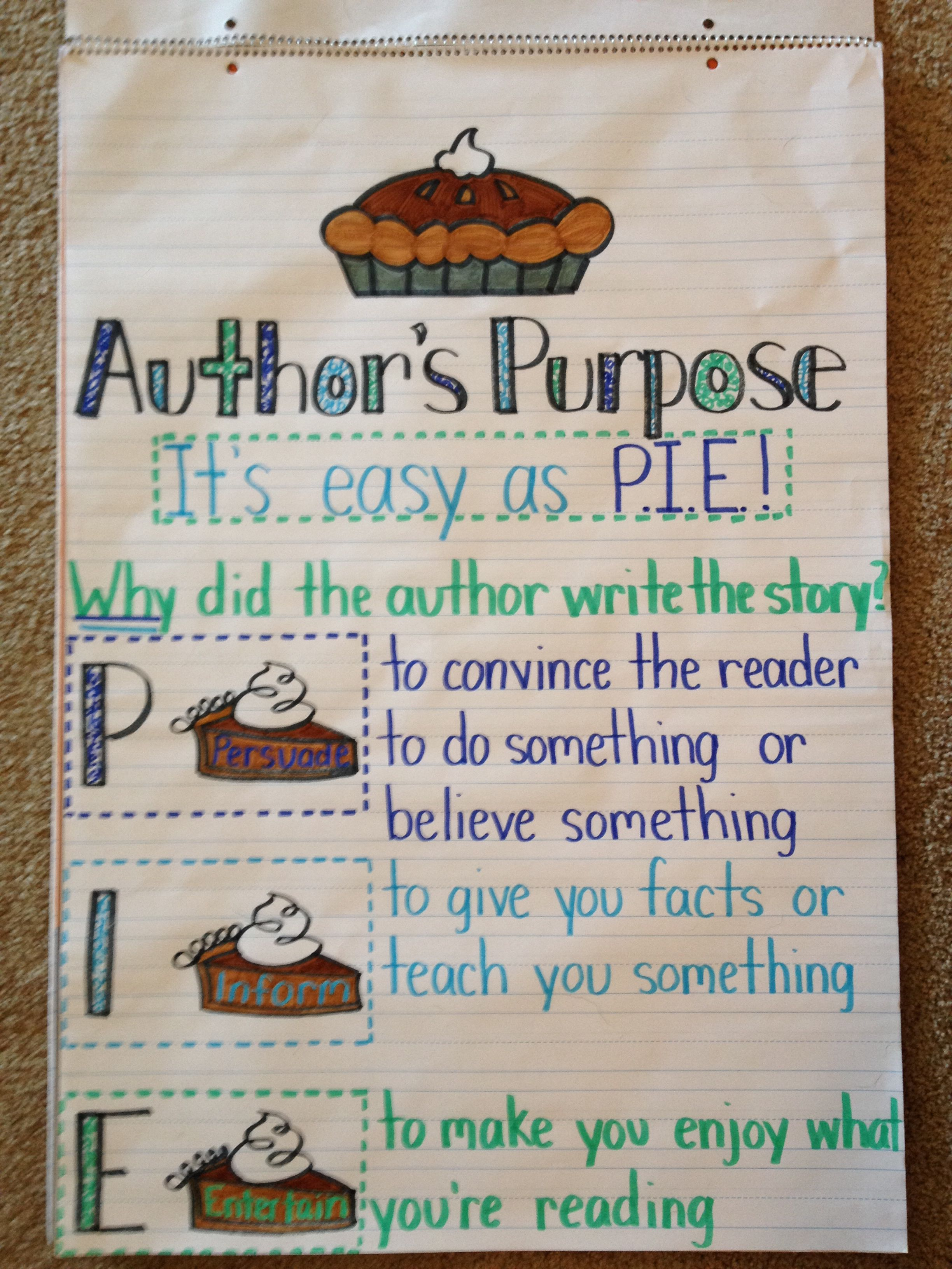 Author S Purpose Anchor Chart