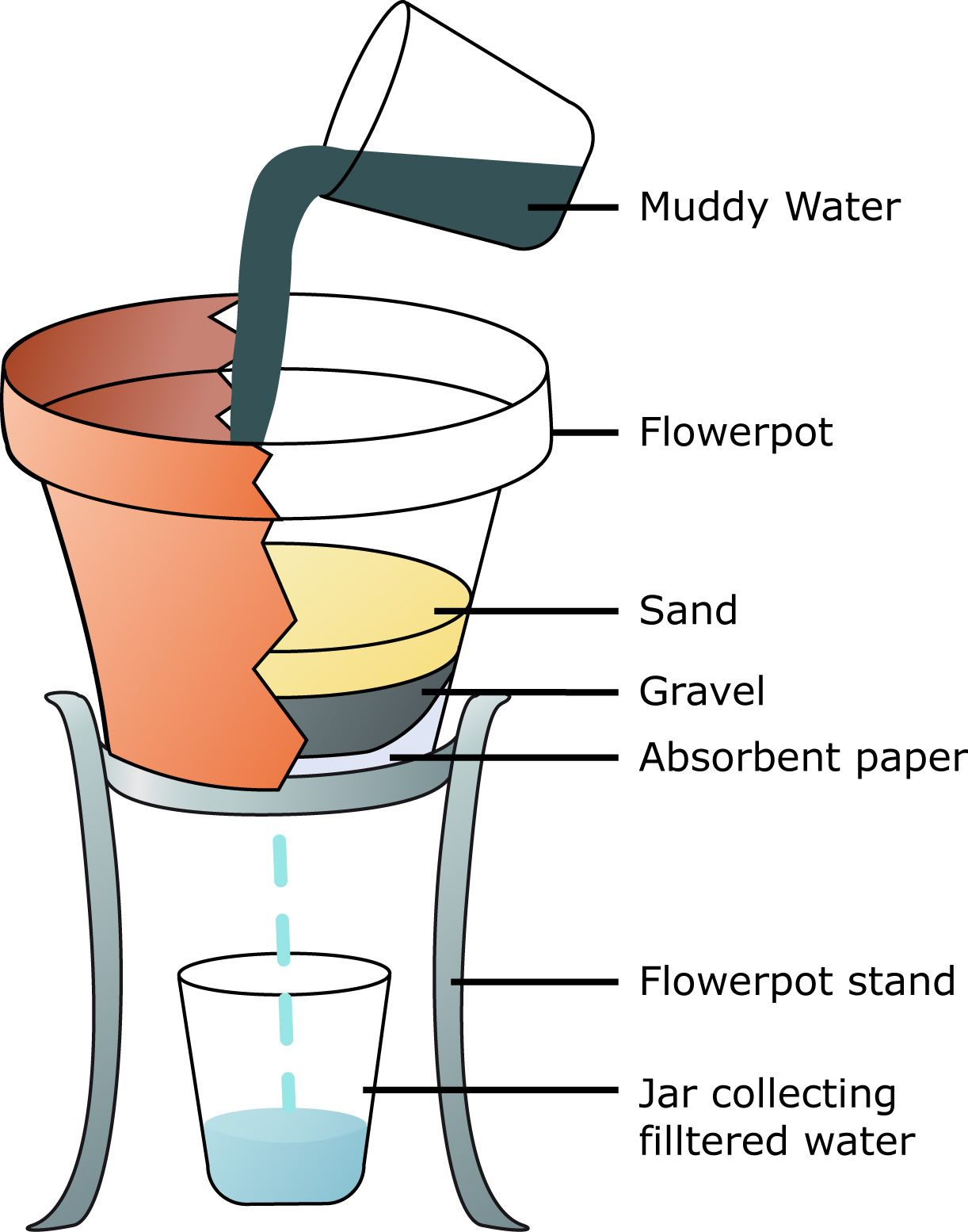 Illustration Showing The Basic S Of Filtering Muddy Water