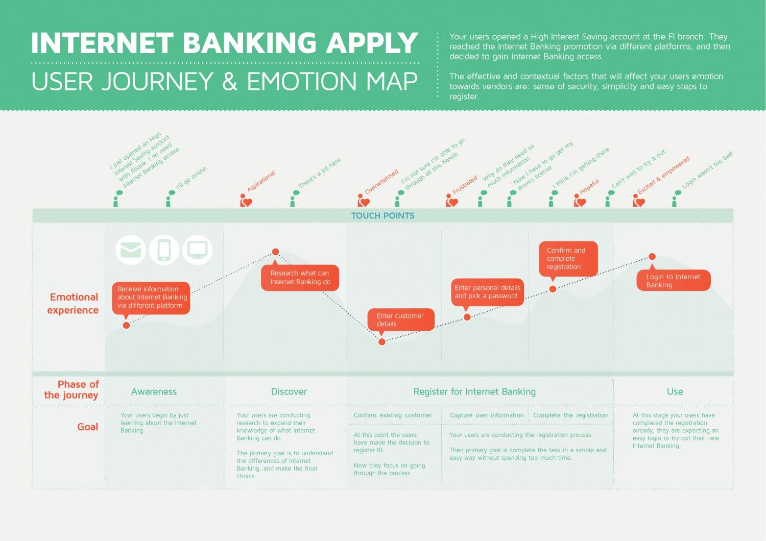 Banking User Journey Mapping Infographic UX/CX