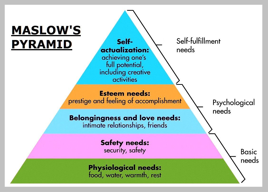 Maslow Theory Of Human Motivation Chart Diagram