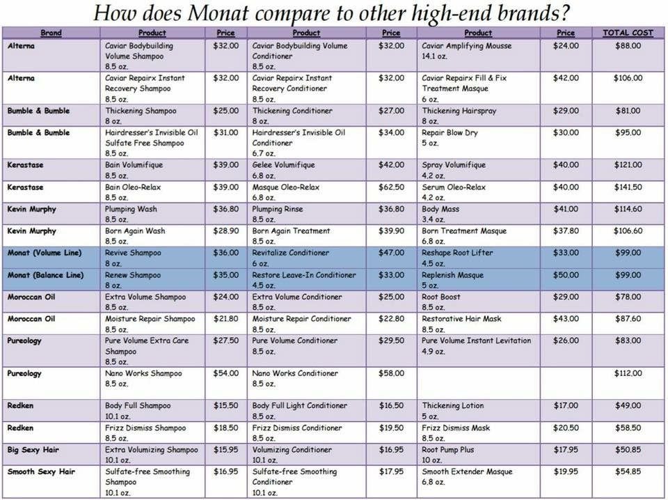 Check out how Monat compares to other highend salon